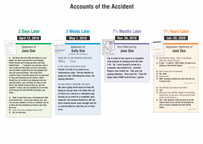 Accounts of the Accident