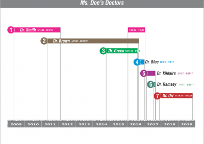 LegalGraphics.net - Sample Timeline