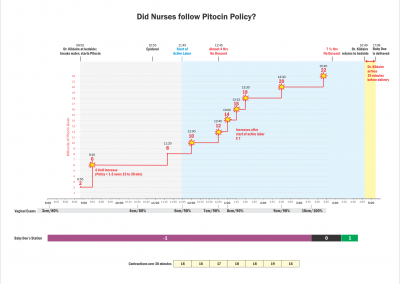 Was Pitocin Policy Followed