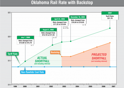 Rail Rate