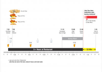 Timeline of Food and Drink Consumed