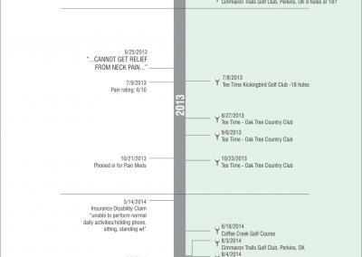 LegalGraphics.net - Vertical Timeline Sample